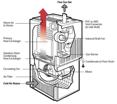 Choosing a gas condensing furnace for How to choose a furnace for your home